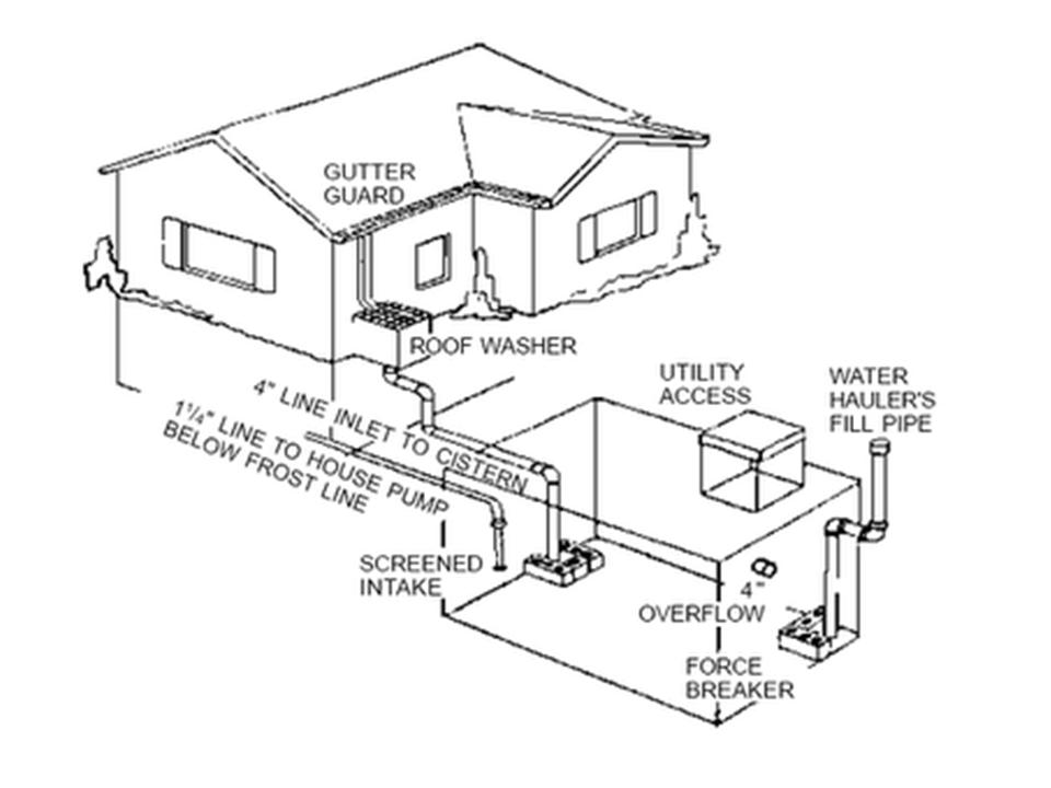 home cistern systems